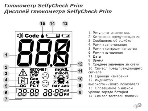 Дисплей глюкометра SelfyCheck Prim