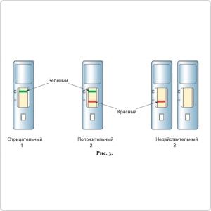 Результаты теста на стрептококк А